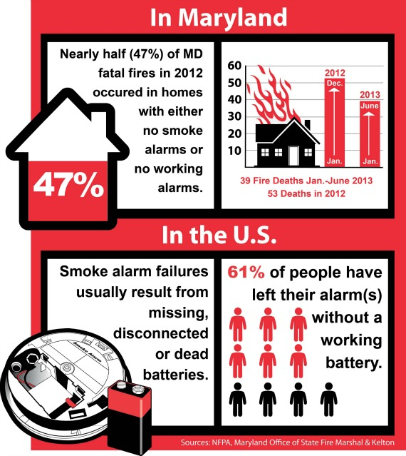 Home fire safety tips worry free smoke alarm giveaway for House fire safety tips